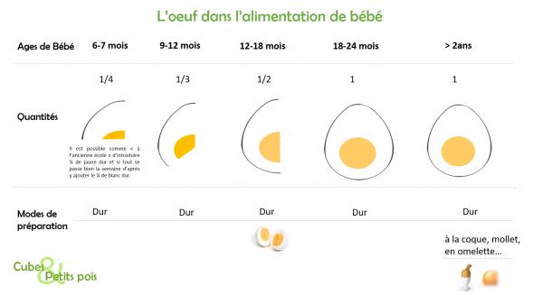Oeuf pour bébé - Cubes   Petits pois 83f5a7dc3c7