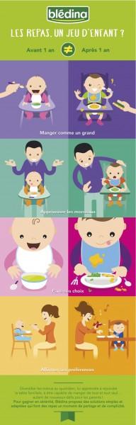 Infographie repas bébé avant après 12 mois