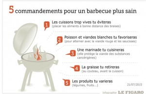 Barbecue cuisson infographie figaro santé 2015